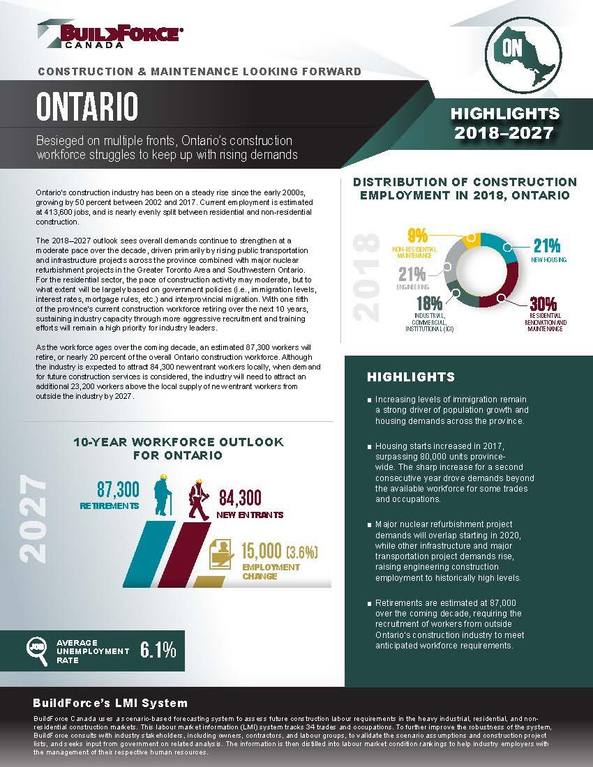 Build Force – Ontario Construction & Maintenance Forecast
